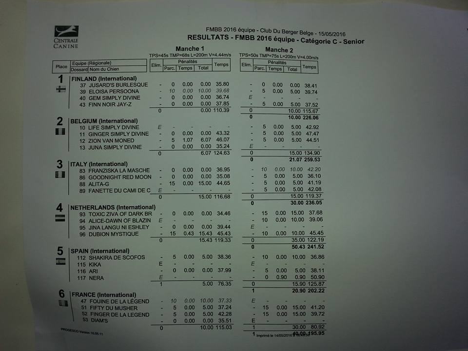 FMBB2016 joukkue tulokset